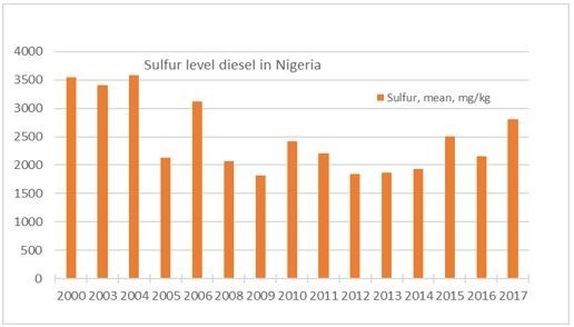 Description: Nigeria: Government fails to enforce new sulfur limits